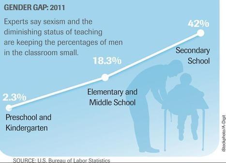 Despite Downturn, Few Men Sign Up to Teach | Ed Week | :: The 4th Era :: | Scoop.it
