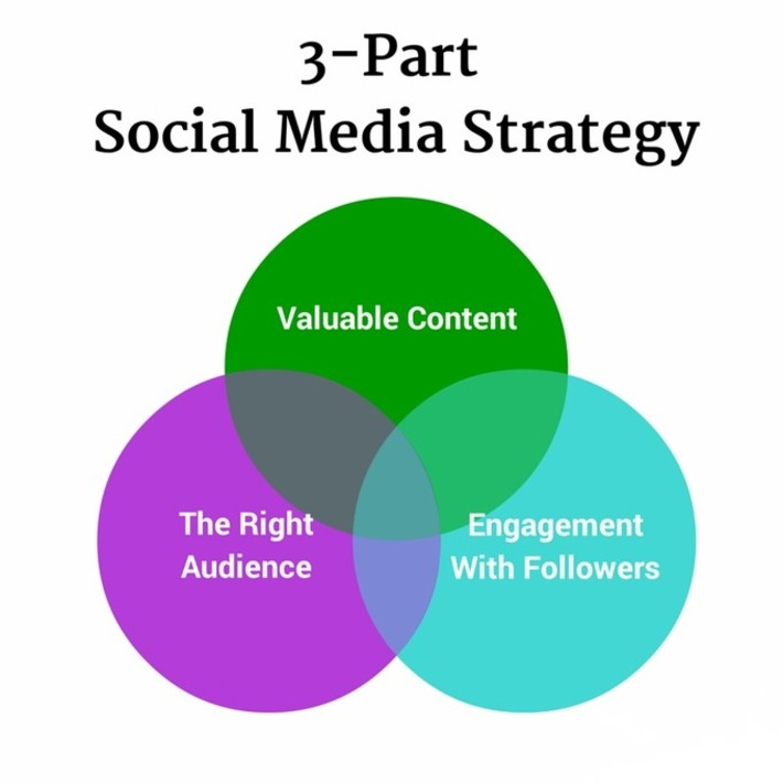 The 8 Essential Tools That Keep a Social Media Agency Humming | A Marketing Mix | Scoop.it