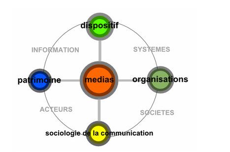 En route pour la cartographie des Sciences de l'Information et de la Communication : thèmes prédominants et thèmes émergents de la recherche. | education, médias, ressources, numérique | Scoop.it