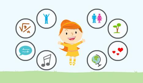 El aprendizaje a través de las inteligencias múltiples en Educación Infantil - Inevery Crea | Educacion, ecologia y TIC | Scoop.it