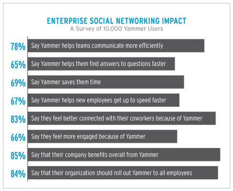 The Yammer Blog: Survey of 10,000 Yammer Users Reveals Benefits of Enterprise Social Networking | Social Business Trends | Scoop.it