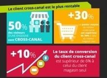 [Infographie] Les enjeux du cross-canal   Revue de Presse Marketing   Scoop.it