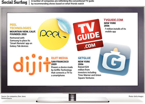 End of Channel Surfing? | Social TV & Second Screen Information Repository | Scoop.it