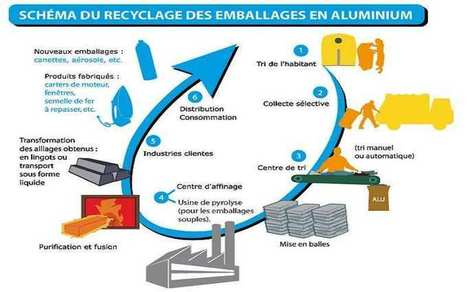 L'avenir de l'aluminium se lit dans le marc de café | Histoires de capsules café | Scoop.it