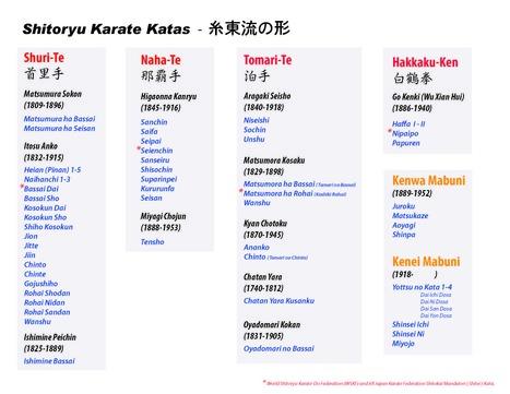 Shito-Ryu Karate Kata List - ShitoKai.com   Ronin Bujutsu Kai   Scoop.it