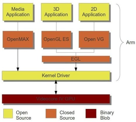 Raspberry Pi Codecs and Graphics/Video APIs | Embedded Systems News | Scoop.it