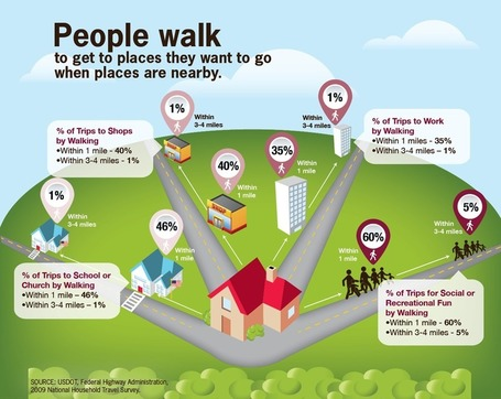 CDC VitalSigns - More People Walk to Better Health | United Way | Scoop.it