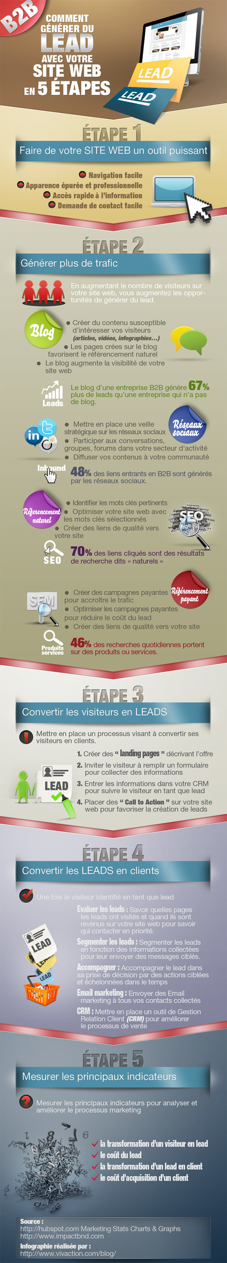 Infographie - Générer du lead avec votre site internet B2B en 5 étapes | Time to Learn | Scoop.it
