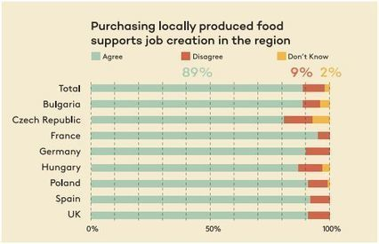Les Européens veulent plus de nourriture locale People want local food! | Agricultural and Rural Convention | ECONOMIES LOCALES VIVANTES | Scoop.it