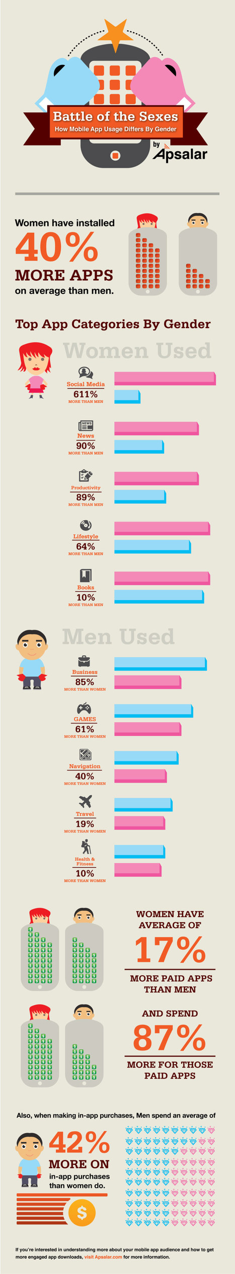 Smartphone App Usage: Develop Female Appealing App To Make More Money!   Mobile Technology   Scoop.it
