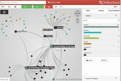 Linkurious: Explore and Visualize Graph Data | Social Network Analysis Applications | Scoop.it