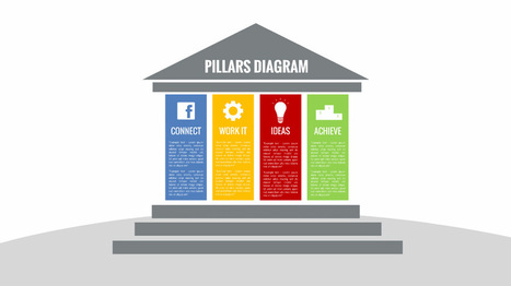 Pillars Diagram Prezi Template | Prezibase | Prezi Templates | Scoop.it