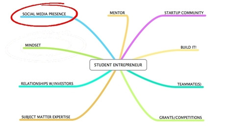 What Student Entrepreneurs Needs to Know to Succeed (4) Social Media - Forbes | Social Intelligence | Scoop.it