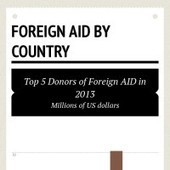 Infographic: Foreign aid by country | Infogram | Adoption | Donation | Volunteers | Charity | Scoop.it