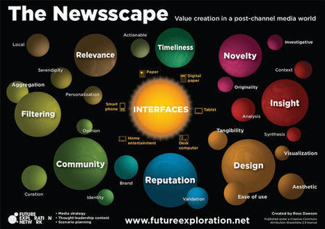 The latest on the future of journalism: where value creation means jobs | Trends in the Living Networks | A propos de l'avenir de la presse | Scoop.it