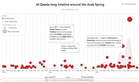 The Arab Spring Effect: Al Qaeda in Africa | Analysis Intelligence | Chinese Cyber Code Conflict | Scoop.it