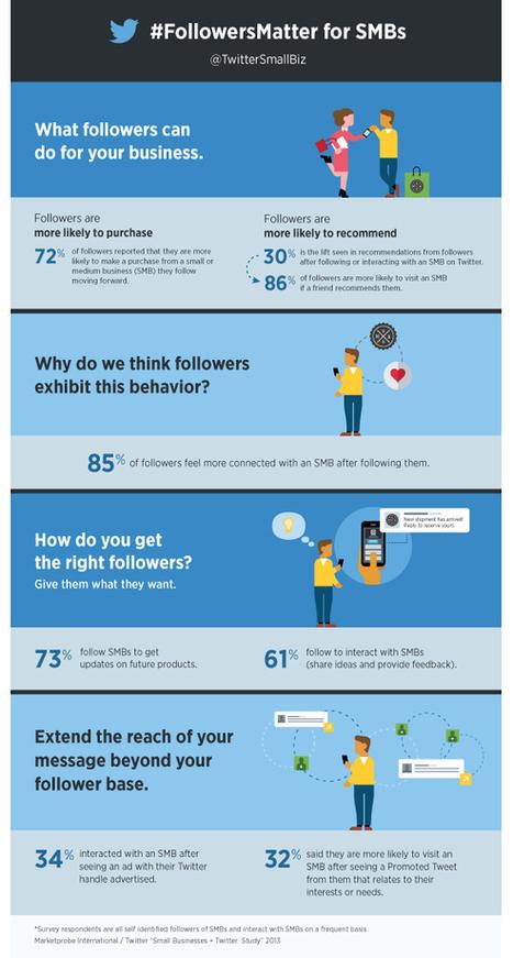 Hoe MKB twitteraars voordeel halen uit Twitter [infographic] - Twittermania | Social | Scoop.it