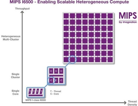 Imagination Technologies Announces MIPS Warrior I-class I6500 Heterogeneous CPU with up to 384 Cores | Embedded Systems News | Scoop.it