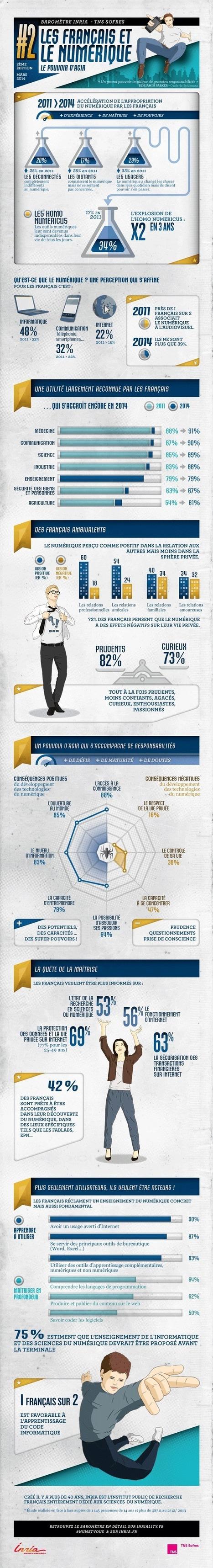 Les Français et le numérique en 2014 : 4 profils type, 10 chiffres clés et 2 infographies informatives | Education & Numérique | Scoop.it