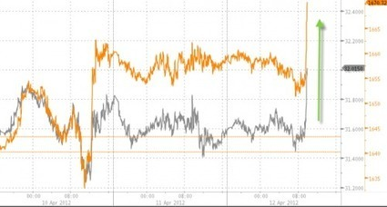 #Gold Resumes Surge As NEW #QE Rumor Is Back | ZeroHedge | Commodities, Resource and Freedom | Scoop.it