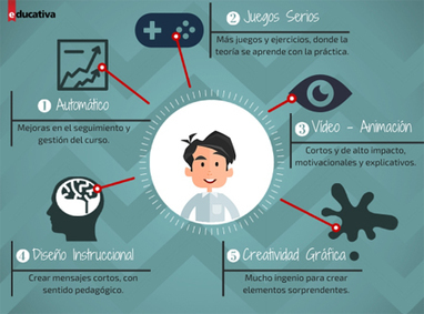 Principales Tendencias para el e-learning en 2016 | TICs para Docencia y Aprendizaje | Scoop.it