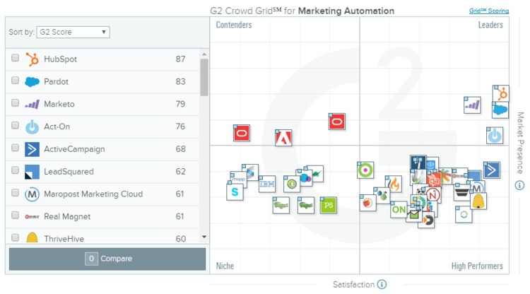 Best Marketing Automation Software in Q3 2016   G2 Crowd   The MarTech Digest   Scoop.it
