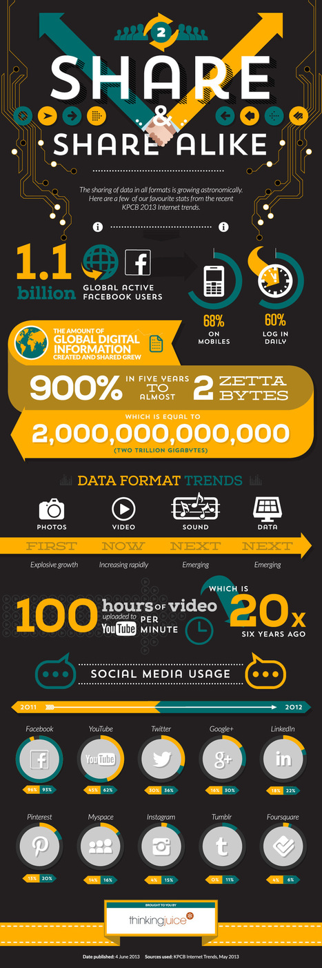 Wow… We're Now Sharing 2 Zettabytes Of Data Each Year Online [INFOGRAPHIC] | SM4NPGeneralSocialMedia | Scoop.it