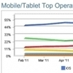 Android and iOS both lose usage share in December as BlackBerry gains | The Third Screen | Scoop.it