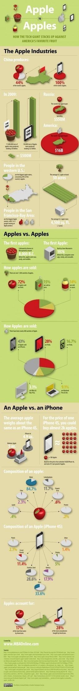 Apple vs. manzanas #infografia #infographic#apple | Fer Tiburcio | Scoop.it