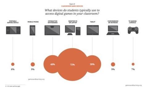 Digital Learning Games Used by Majority of Teachers, Survey Finds | Digitale Spiel- und Lernwelten | Scoop.it