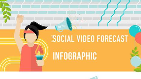[Infographie] Vidéo Marketing sur les réseaux sociaux : les chiffres clés | Internet world | Scoop.it