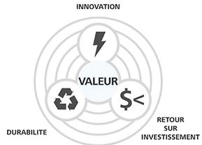 Qu'est-ce que BIM | Modélisation des données du bâtiment | Autodesk | Actualités sur les nouvelles technologies et les innovations web, réseaux sociaux , smartphones et tablettes | Scoop.it