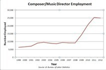 Video Games Make Music Composer Third Fastest-Growing Job in the US  | PR Web | Video Game Sound | Scoop.it