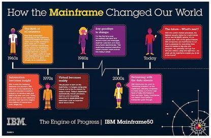 Can IBM Sell Mainframe As Cloud Rock Star? | Enterprise Content Management in Motion | Scoop.it