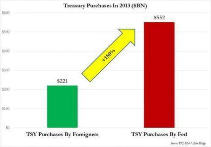 In 2013 The Fed Bought 150% More Treasurys Than All Foreigners Combined | Zero Hedge | Own Gold LLC | Scoop.it