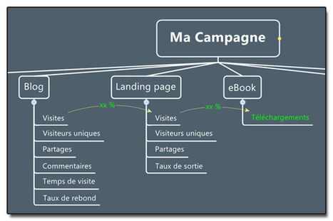 Le tableau de bord de vos campagnes façon Inbound Marketing | Social Media | Scoop.it