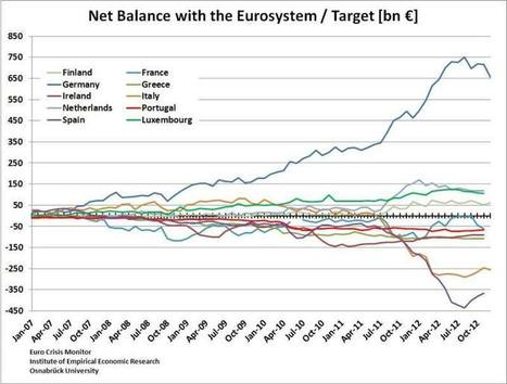A Monetarist Approach: Did the Fed Cause the Euro Crisis with Excessive Monetary Easing? - SNB & CHF   Kinh tế   Scoop.it