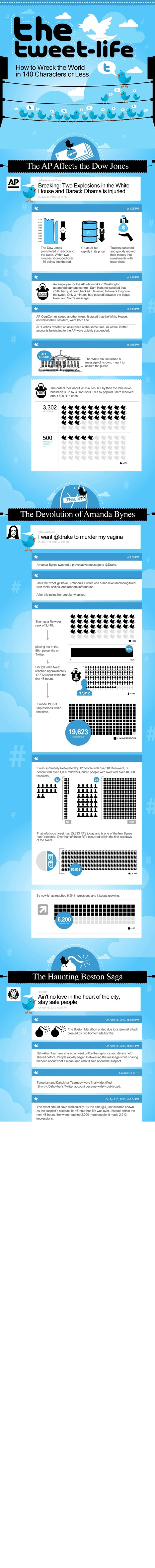 30+ of the Most Amazing Twitter Statistics #INFOGRAPHIC | Surviving Social Chaos | Scoop.it
