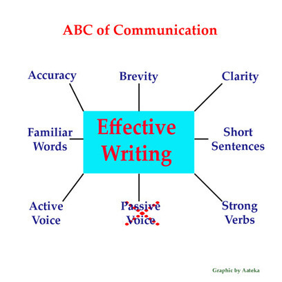 The ABC of Communication | Get to Writing | Scoop.it