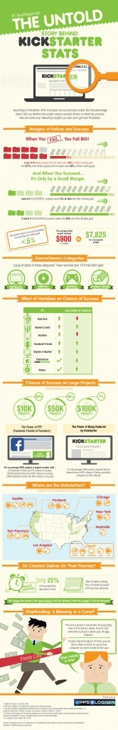 Kickstarter, Kiva and SciFund – Getting under the hood of the crowd funding hoopla | Infographics on the road | Scoop.it