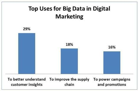 How #BigData Drives #Digital #Marketing Success | SmartData Collective | Designing  services | Scoop.it