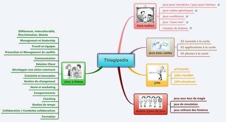 Thiagipedia - Thiagi.fr | Formation - Apprentissage - facilitation | Scoop.it