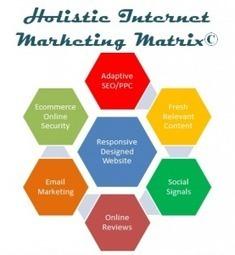 Holistic Internet Marketing - ANRTechnologies | ANR Technologies - SEO, SMO, PPC, Web Design, Web Development  Company | Scoop.it
