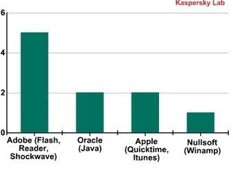 Vulnérabilités : Kaspersky pointe Adobe, Oracle et Apple | Apple, Mac, MacOS, iOS4, iPad, iPhone and (in)security... | Scoop.it