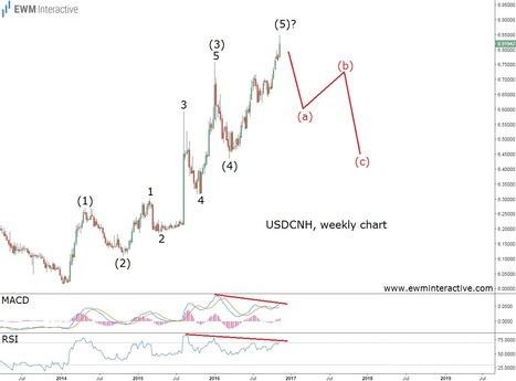 One Big Problem with USDCNH's Uptrend - EWM Interactive   Technical Analysis - Elliott Wave Theory   Scoop.it