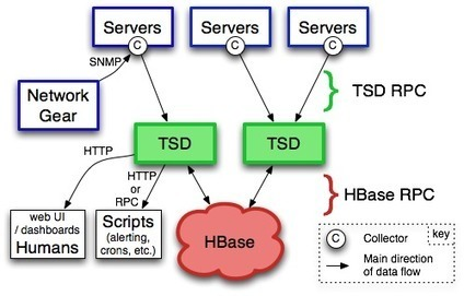 Overview - OpenTSDB - A Distributed, Scalable Monitoring System   cloud tools   Scoop.it