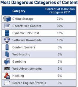 Malicious sites increase 240% | Social Media and its influence | Scoop.it