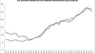 La universidad es la nueva educación primaria | Educación Superior - Higher Education | Scoop.it