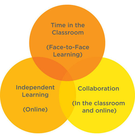 Hybrid Education Model - Thesys | Digital Learning - beyond eLearning and Blended Learning in Higher Education | Scoop.it