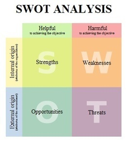 How You Can Use SWOT Analysis for Investments | Personal Branding and Professional networks | Scoop.it